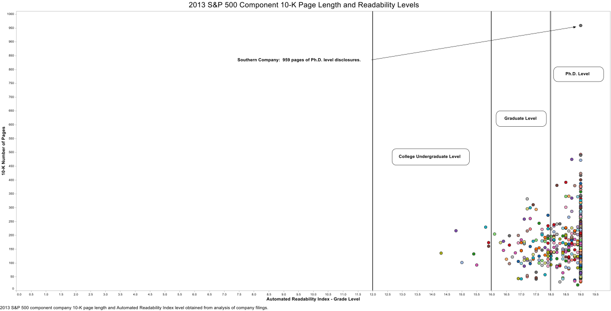 10-K_Readability_and_Page_Length_Scatterplot