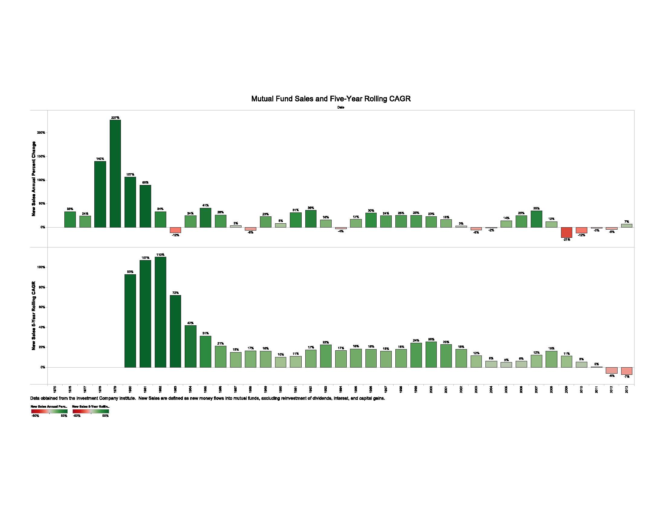 Mutual_Fund_Sales