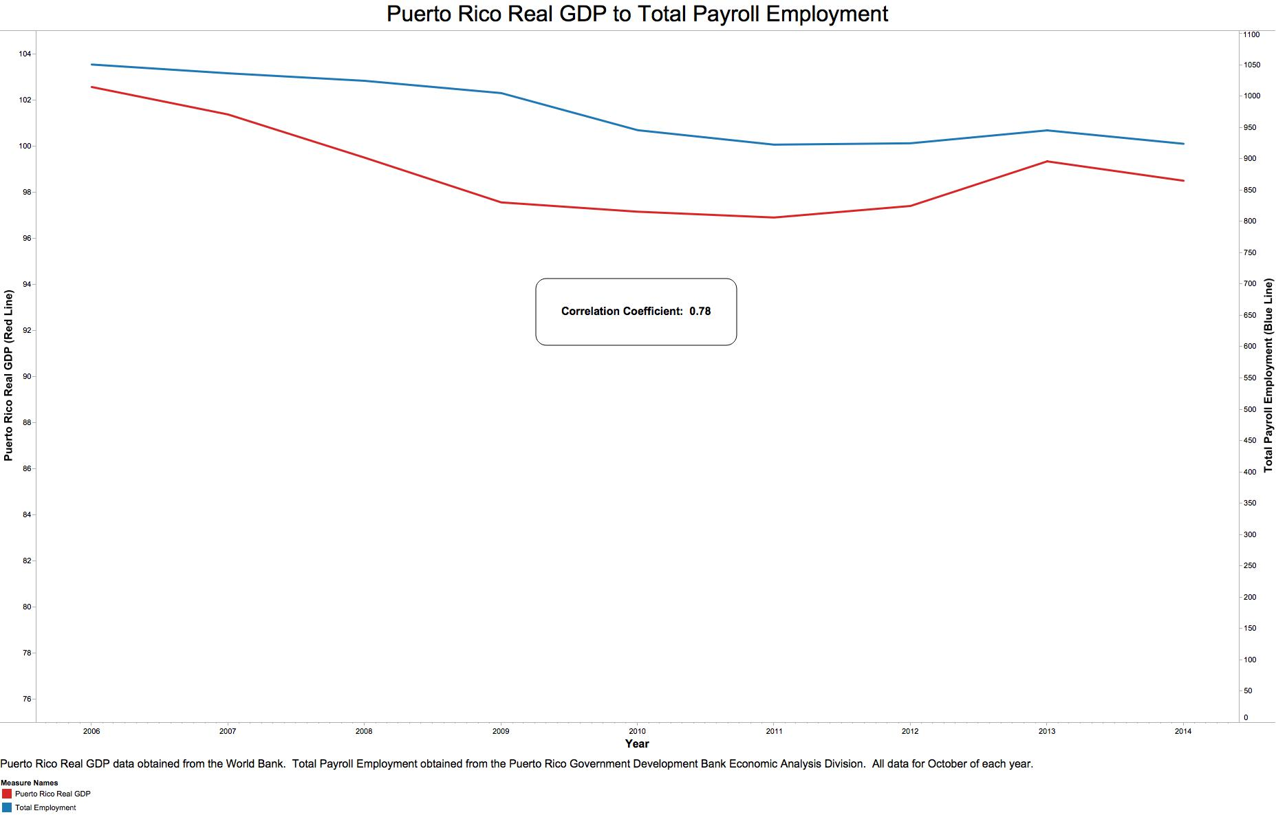 Real_GDP_to_Payroll