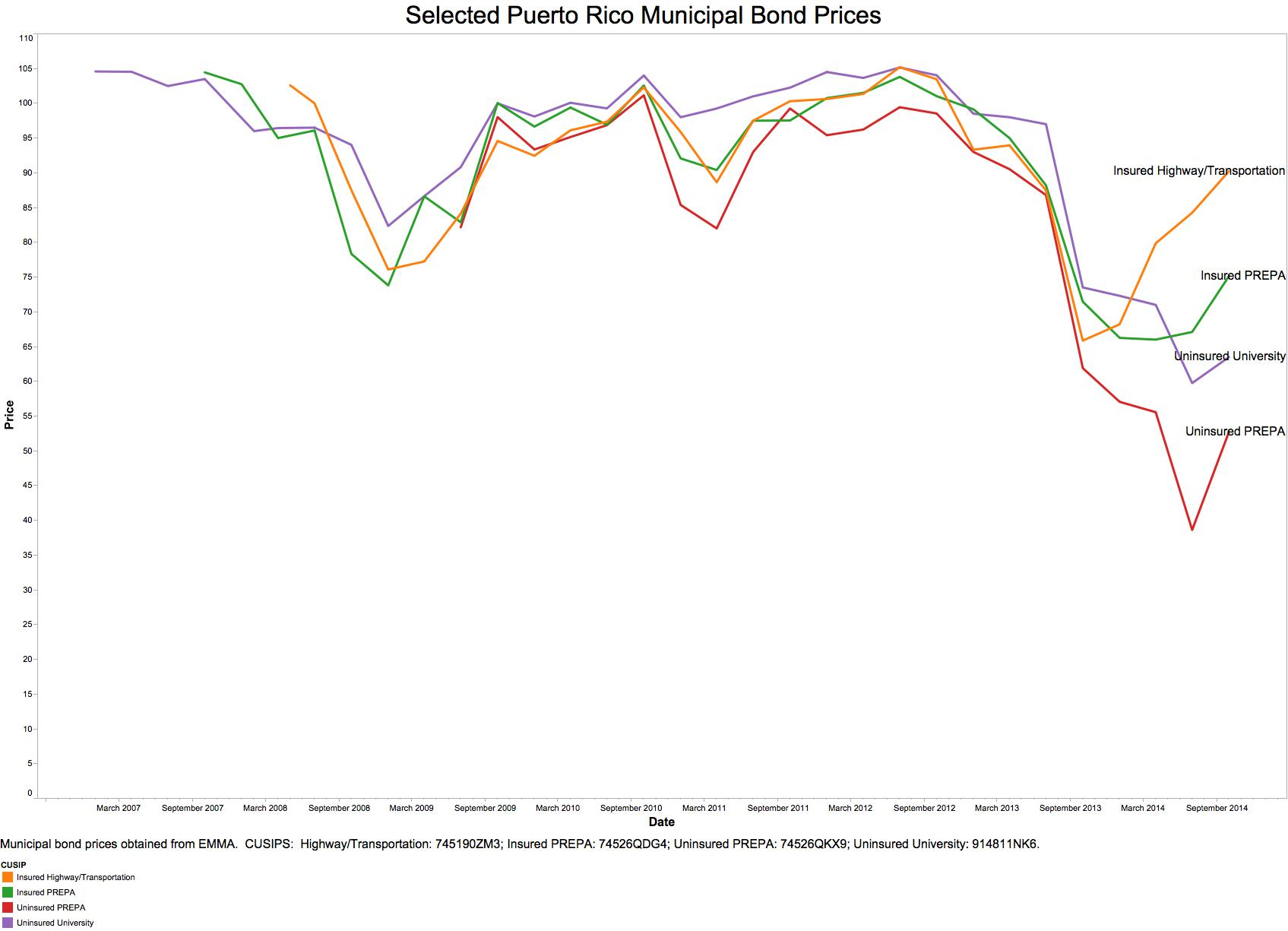 Municipal_Bond_Prices