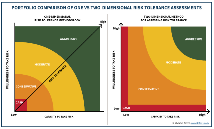 Accelerant - Risk Tolerance - The Ability and Willingness to Take Risk.png