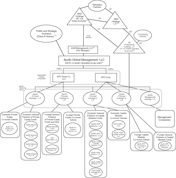 Apollo Group Structure.jpg