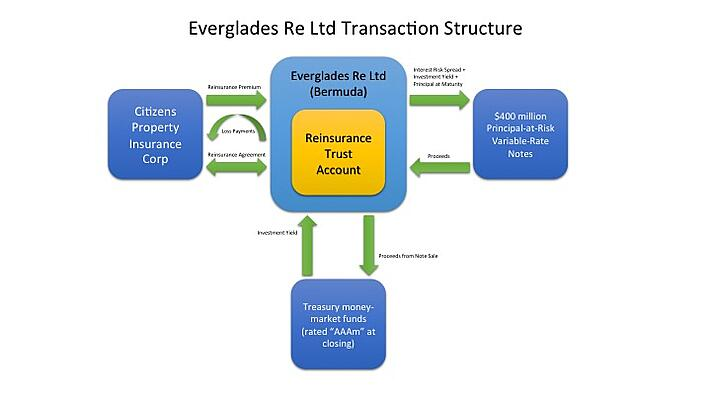 Everglades Re Ltd ILS Transaction Structure