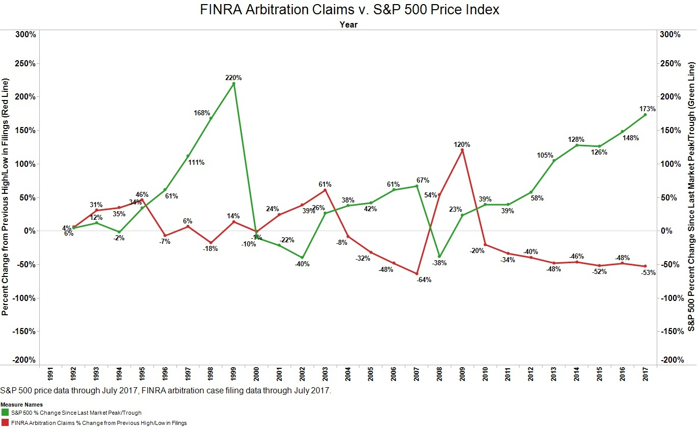 FINRA Arbitration Claims v. S&P 500-2.jpg