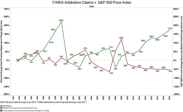 FINRA Arbitration Claims v. S&P 500-2.jpg