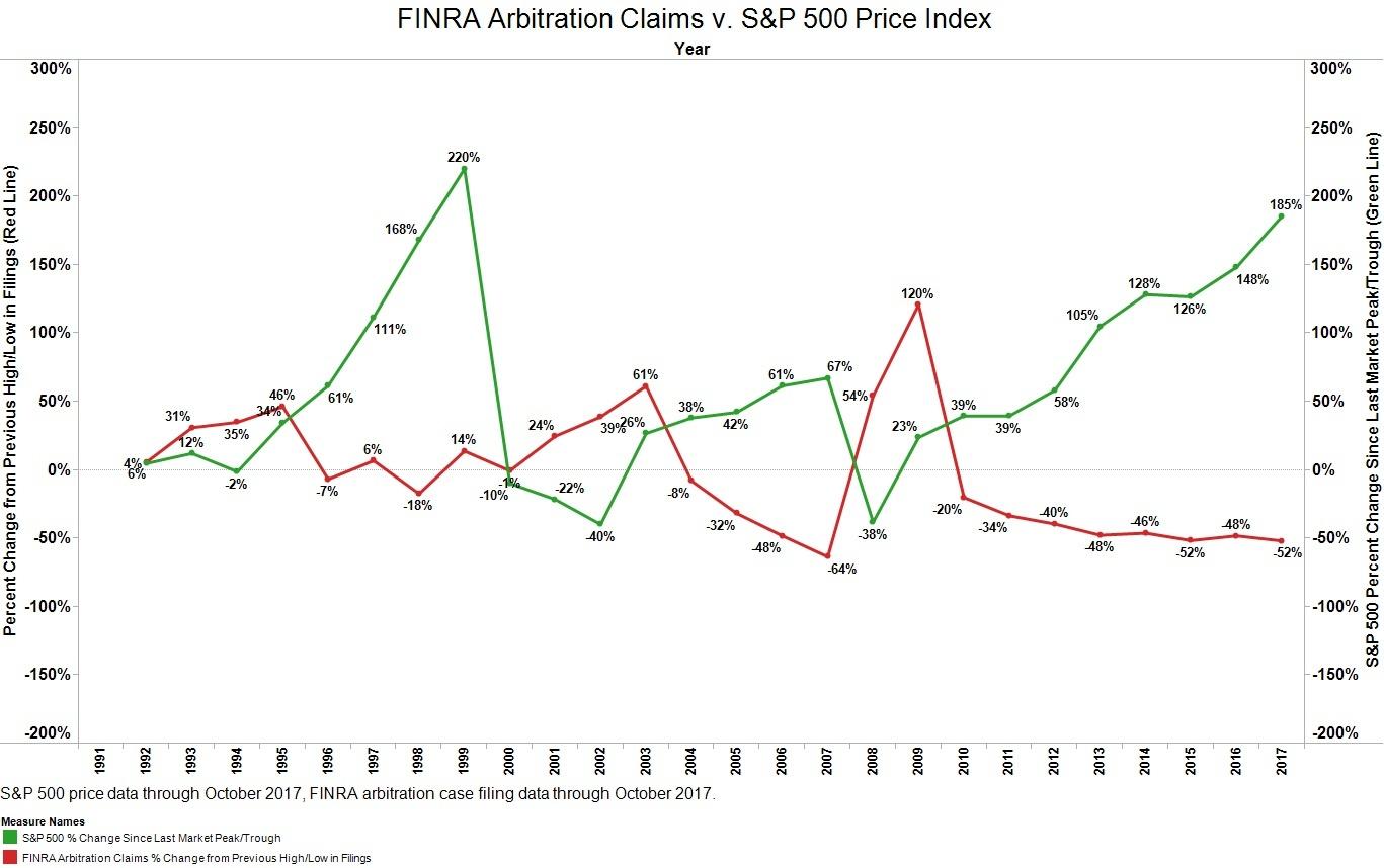 FINRA Arbitration Claims v. S&P 500-3.jpg