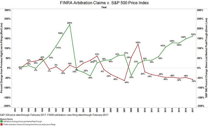 FINRA Arbitration Claims v. S&P 500.jpg