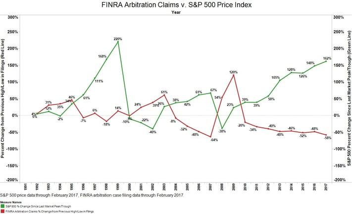 FINRA Arbitration Claims v. S&P 500.jpg