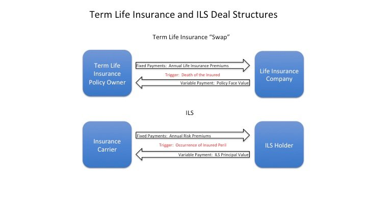 Term Life Insurance and ILS Deal Structure