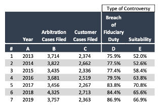 FINRA Breach of Fiduciary Duty Table