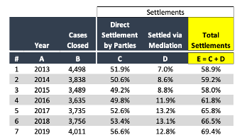 FINRA Arbitration Settlements Table - Fiduciary Duties