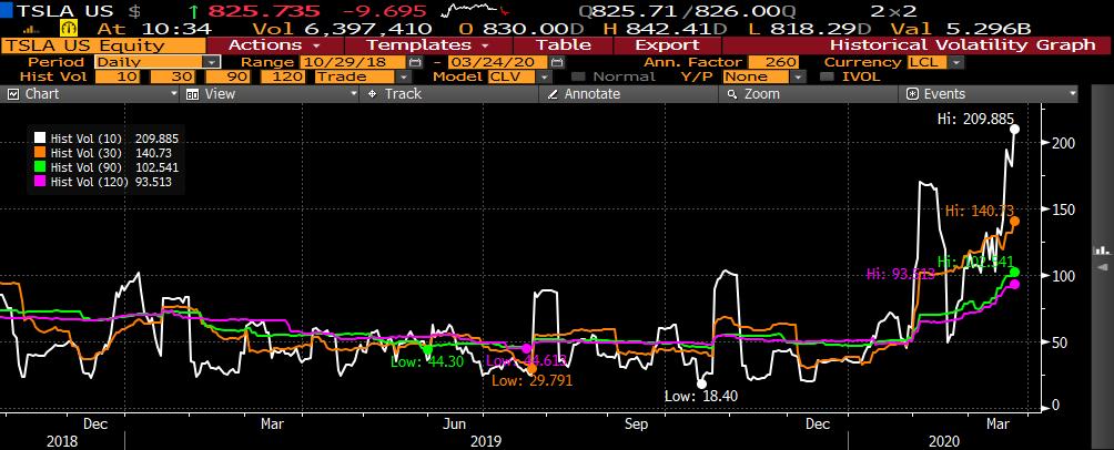 accelerant jack duval tesla historical volatility chart