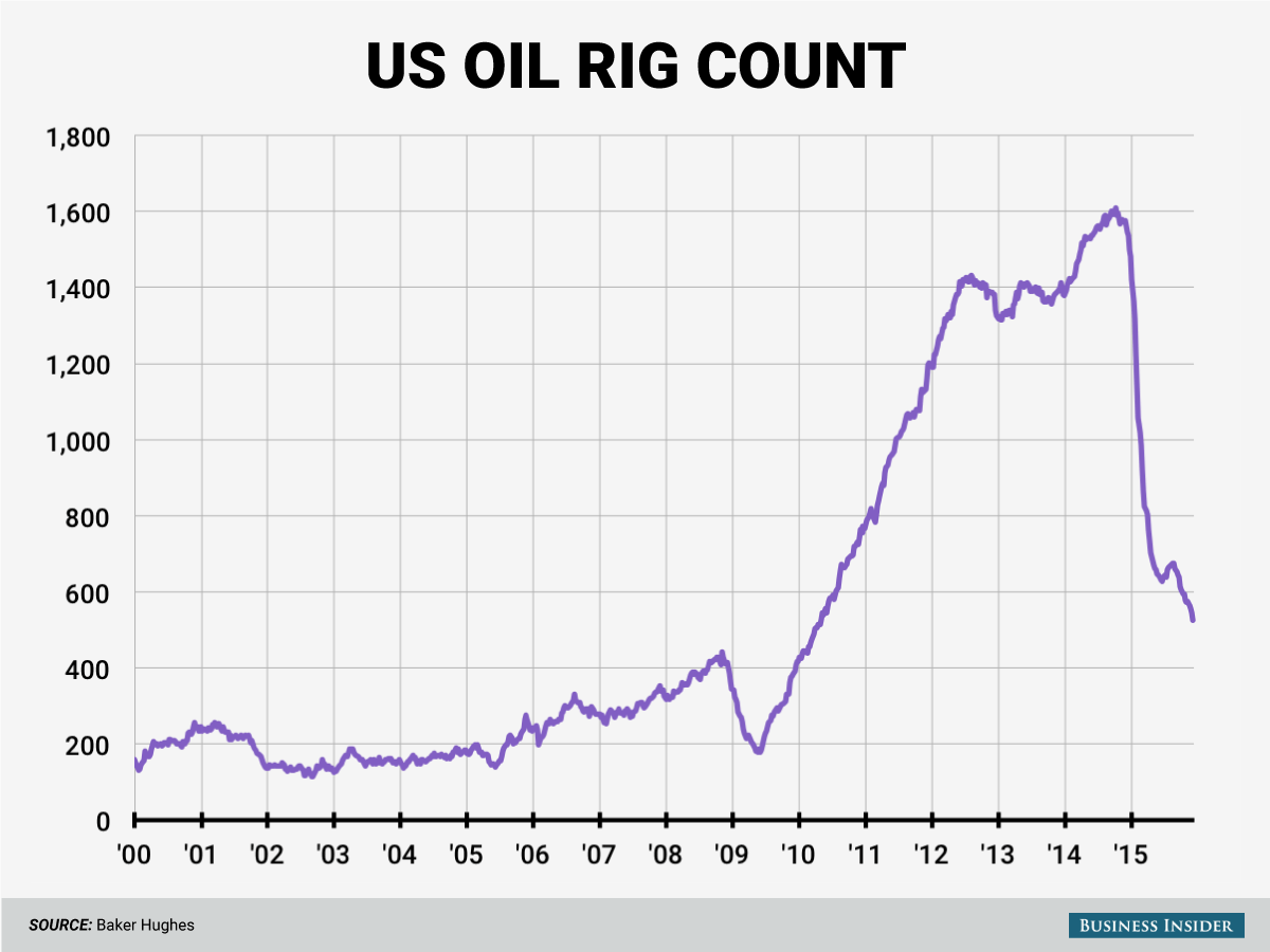 12-11-15-oil-rig-chart