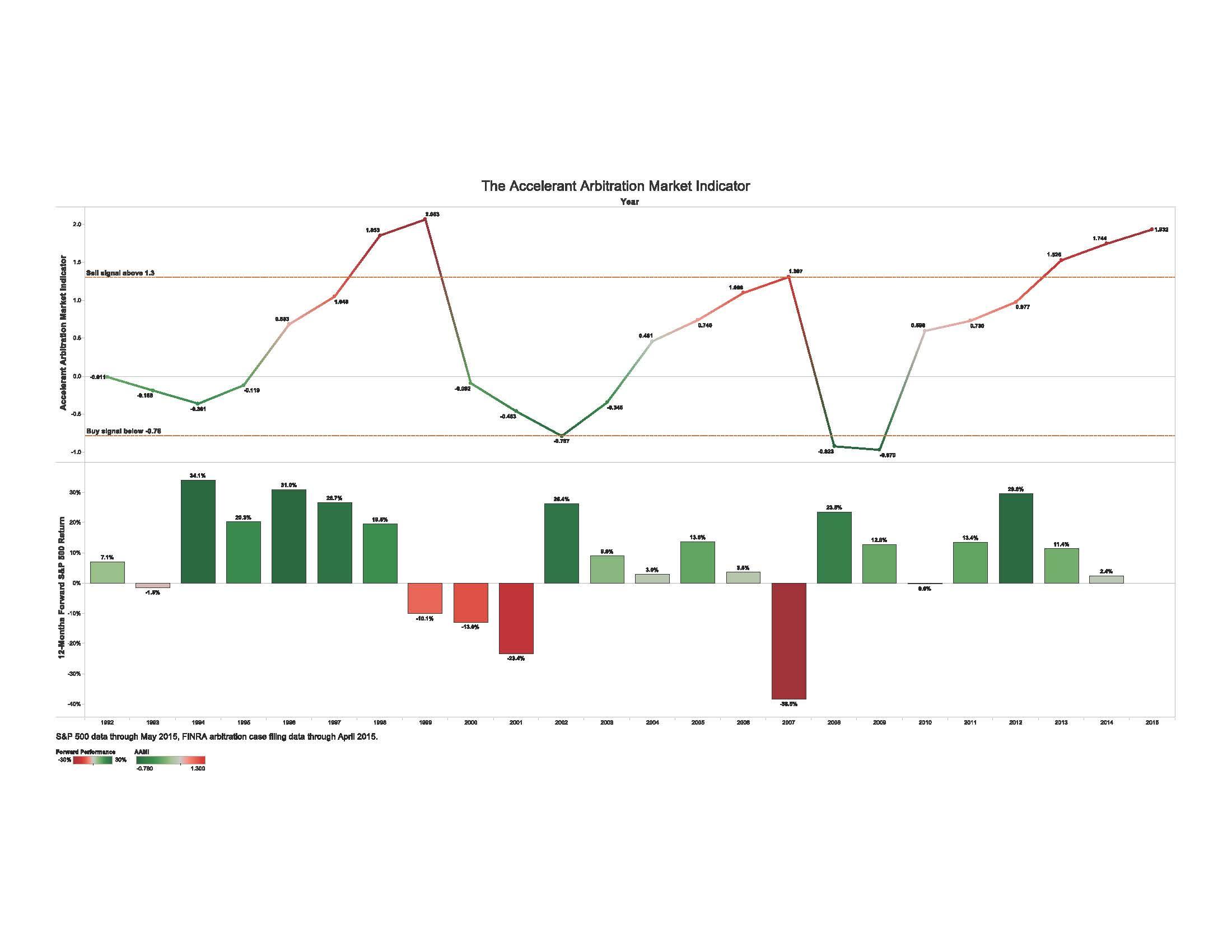 6.16.15_Accelerant_Arbitration_Market_Indicator