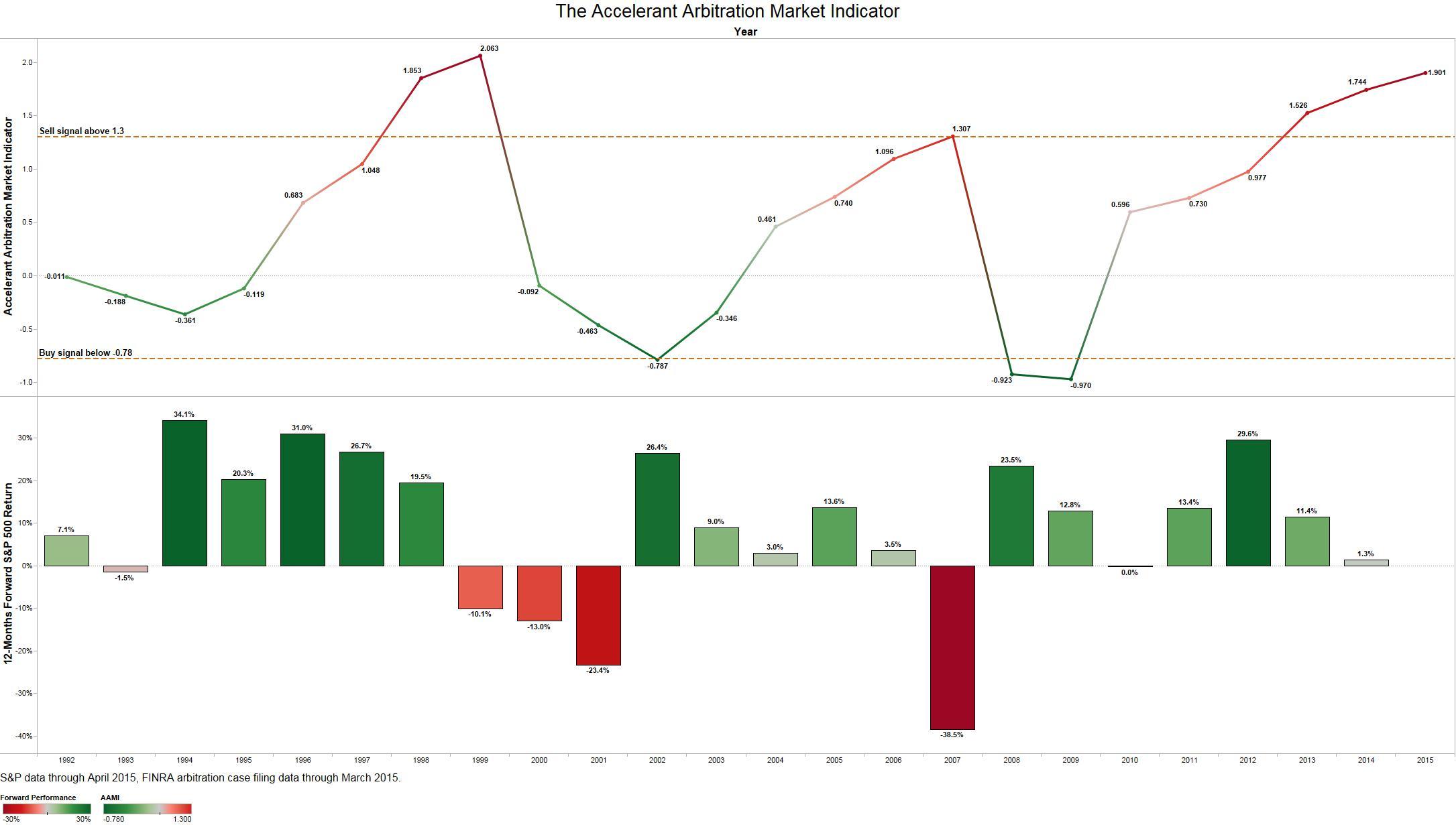 Accelerant_Arbitration_Market_Indicator