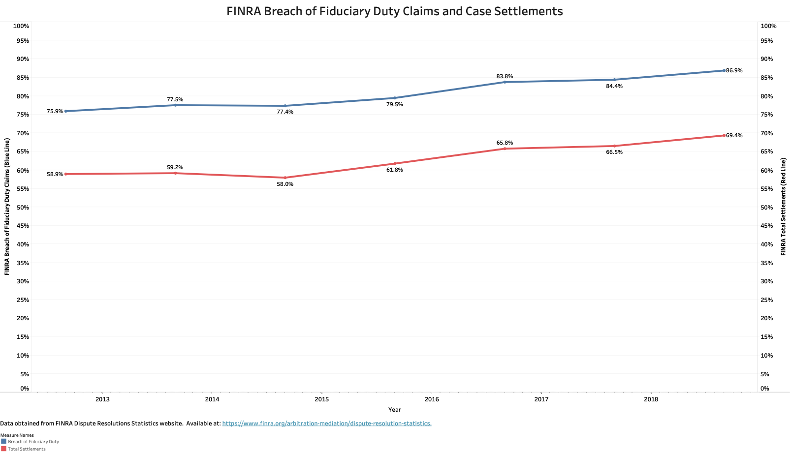FINRA Breach of Fiduciary Duty claims and Case Settlements chart